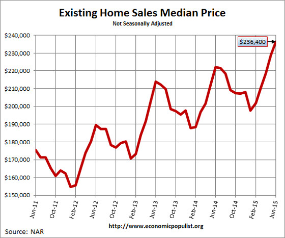 Existing Home Sales  Median Price June 2015