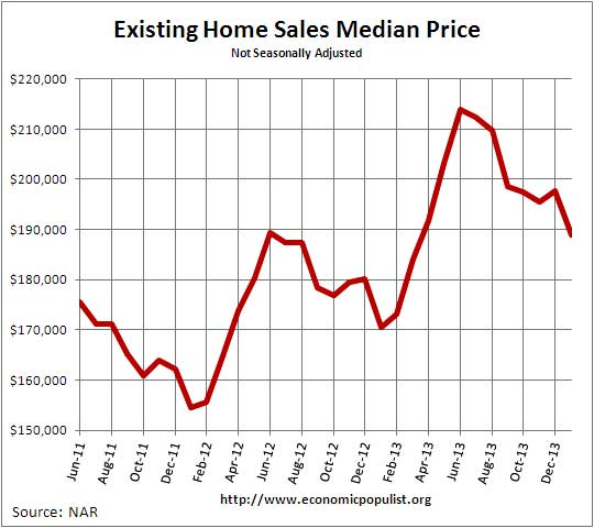 Existing Home Sales  Median Price January 2014