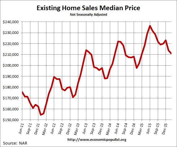 Existing Home Sales  Median Price February 2016