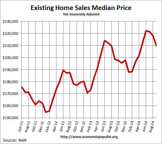 Existing Home Sales  Median Price December 2013