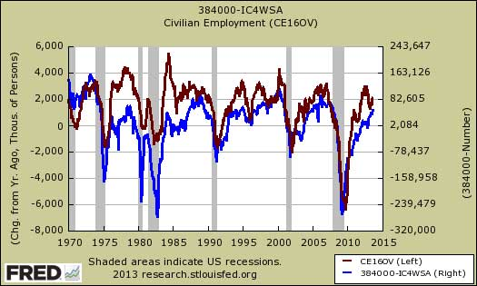 employed initial claims