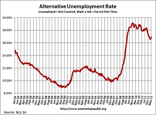 unemployment rate including part-time for economic reasons and not in labor force, want a job, June 2012