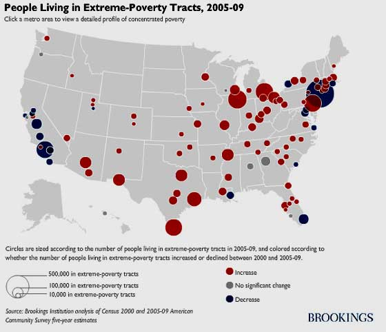 brookings extreme poverty 2010