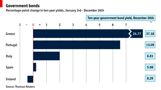 european bonds percentage chg 2011