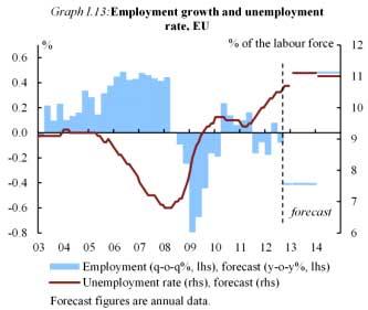 eu unemployment