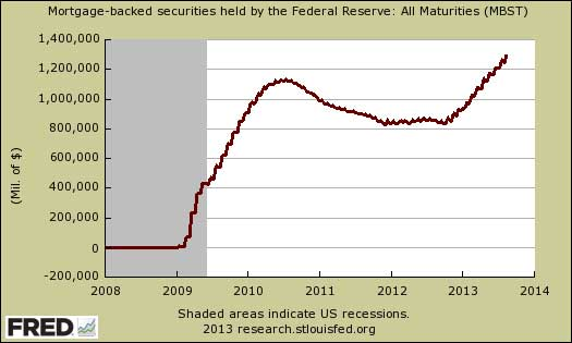 Federal Reserve Mortgage Backed Securities holdings August 2013