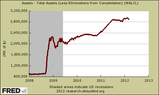 fed total assets 3/12style=