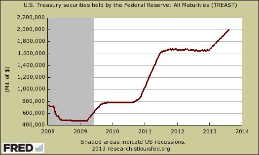 Federal Reserve U.S. Treasuries Holdings August 2013