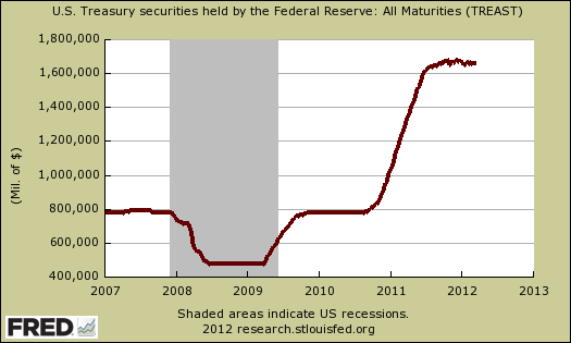 fed treasuries 03/12