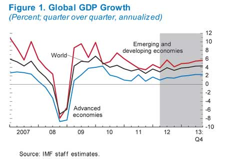 global GDP IMF 2012 2013