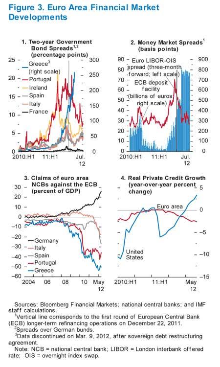 europe bonds 2011 2012 IMF