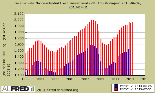 fixed investment gdp revision
