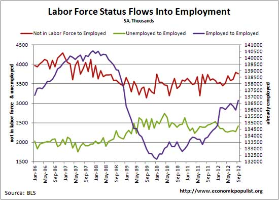 flows to employment