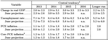 fomc projections 09 2013