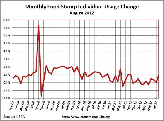 food stamp usage percent change from one month ago