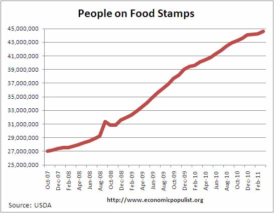 How Many People In Usa Get Food Stamps