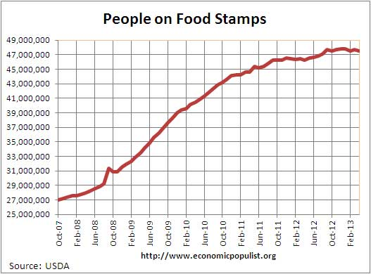 food stamps 4/13