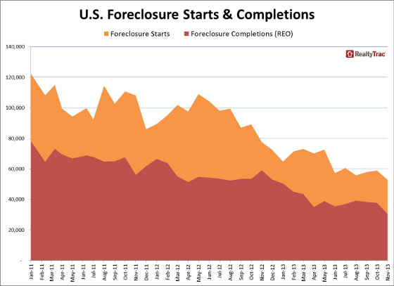 foreclosure_starts_completions_historical_Nov_2013