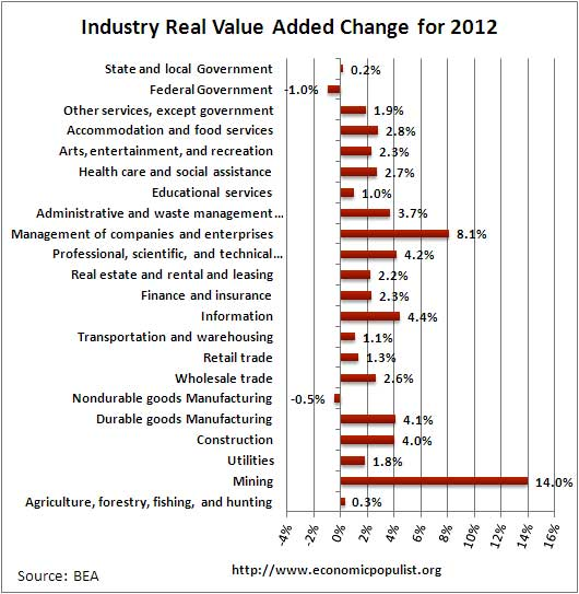 gdp by industry percent change 2012
