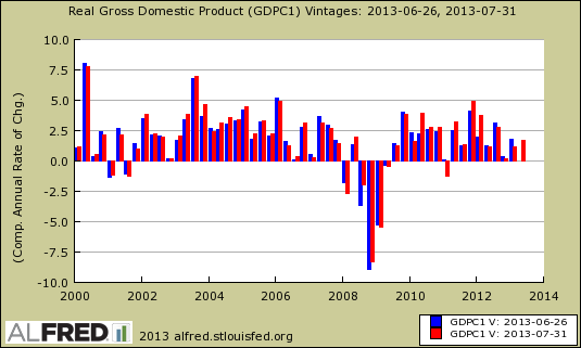 gdp change revisions quarterly