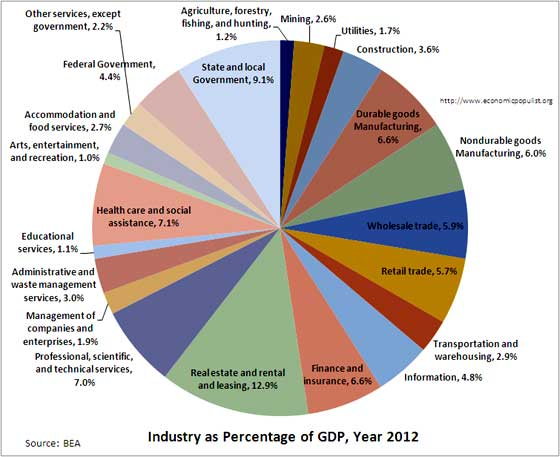 gdp by industry 2012