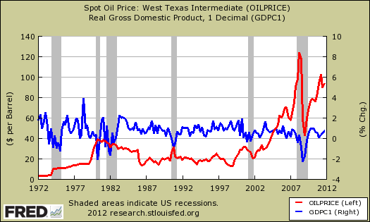 gdp oil price