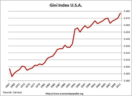 gini index u.s. 2011