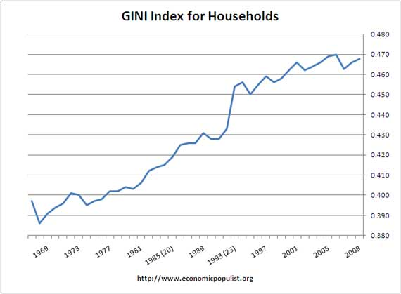 gini for families 1999-2009
