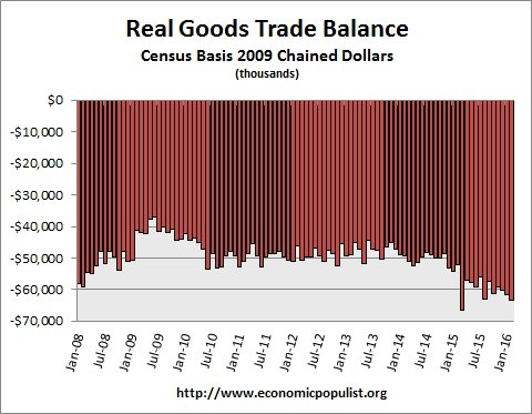 real trade balance up to Feb. 2016