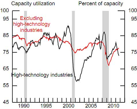 high tech capacity utilization sept. 2011