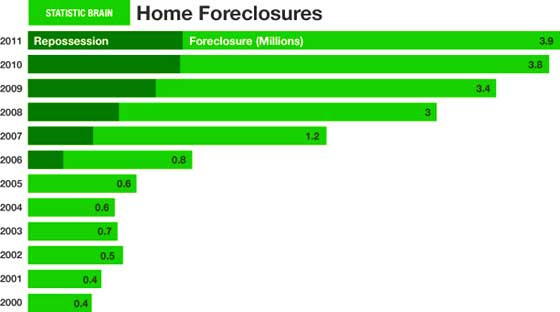 home-foreclosures total 2006-2011