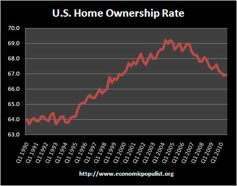 home ownership united states quarterly
