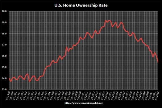 home ownership rate Q1 2012