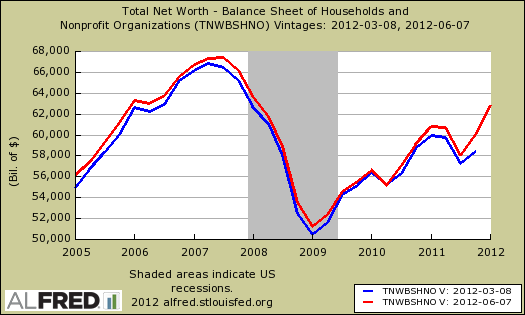 household net worth rev