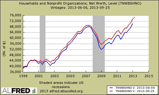 household net worth revisions