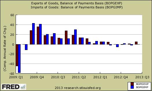 imports versus exports quarterly United States