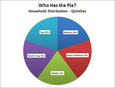 household income quintile