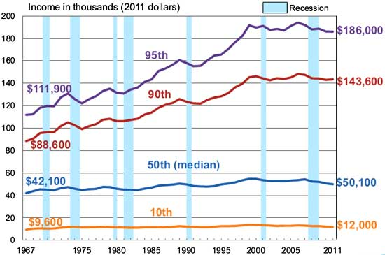 household income percentile 2011