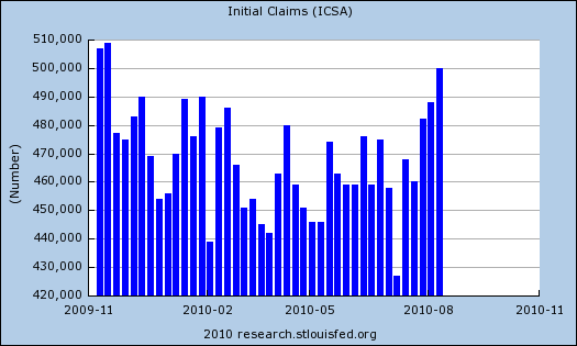 initial claims aug 14 10 months