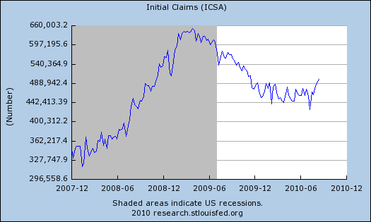 initial claims aug 14 log