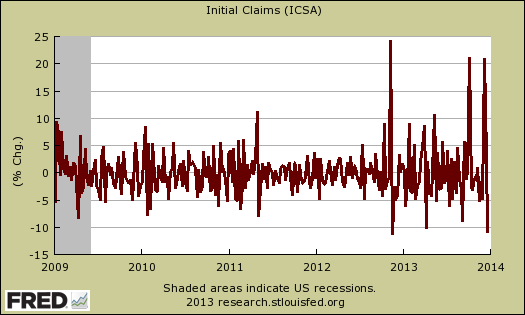initial claims percentage change