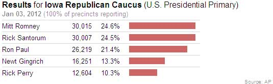 iowa caucus results