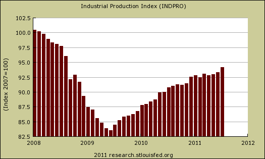 Industrial Production July 2011