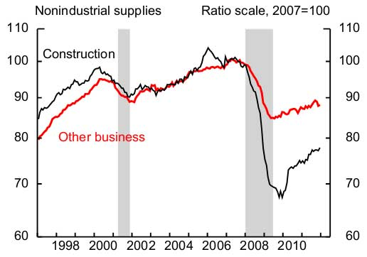 construction industrial production December 2011
