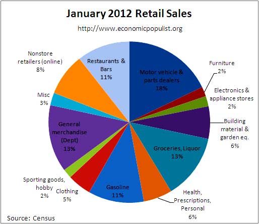 jan retail sales pie