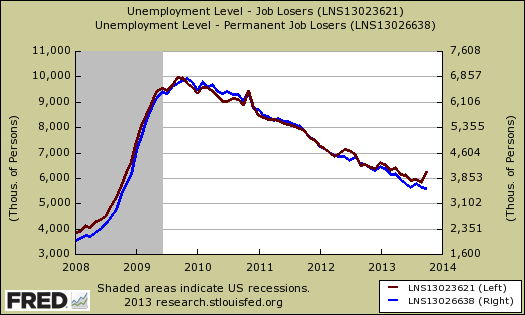 job losers reason for unemployment