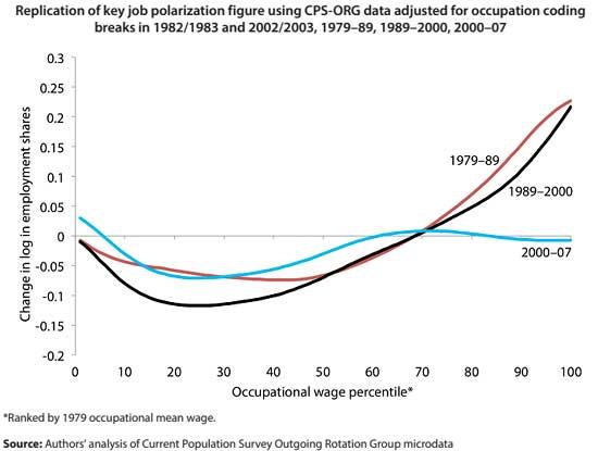 job polarization