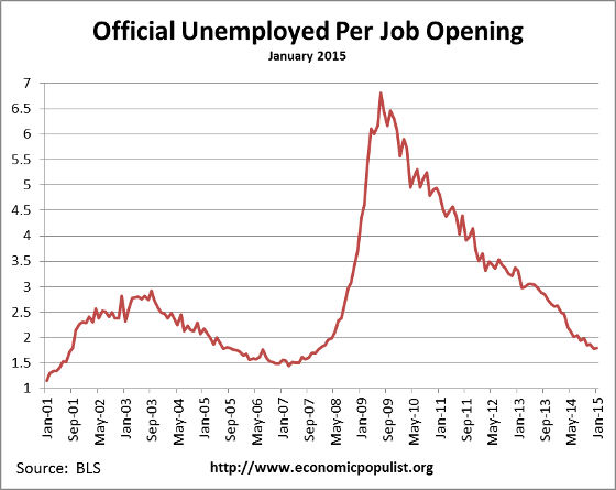 available job openings per unemployed January 2015