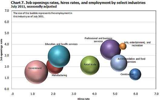joltsbubble occupational job openings 7/11