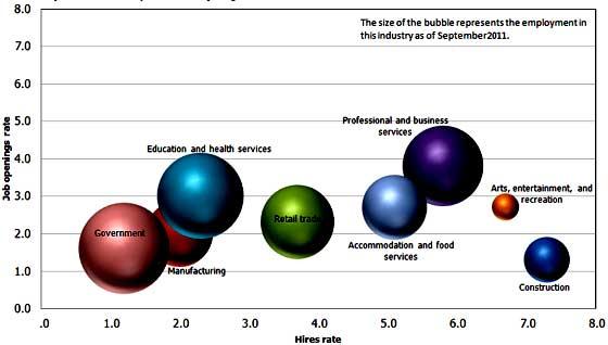 jolts bubble job openings 9/11